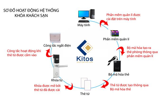 kitos-kc-803